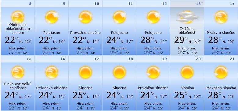 Počasie Heraklion