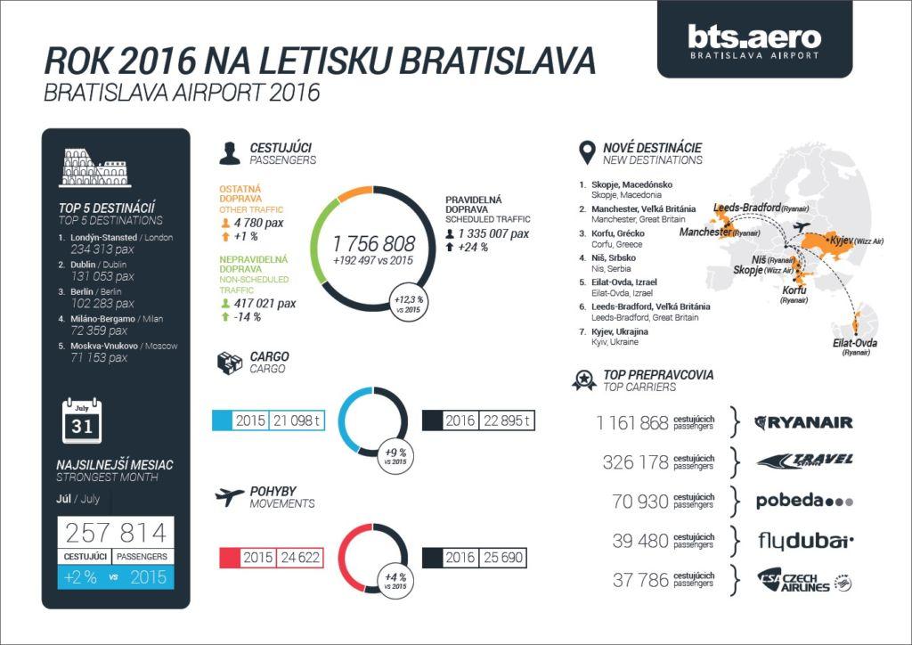 Infografika letisko Bratislava
